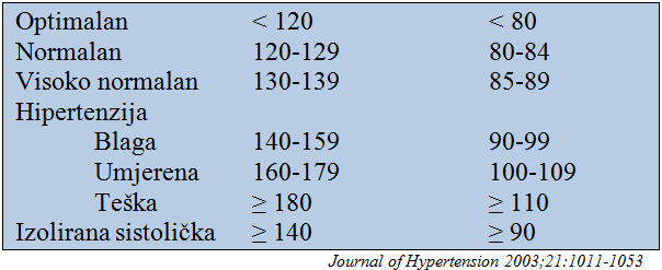 Klasifikacija hipertenzije